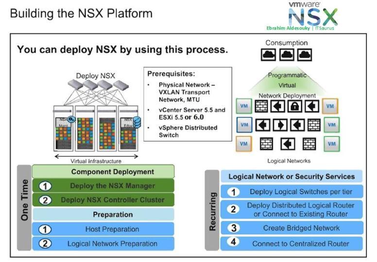NSX Platform 02